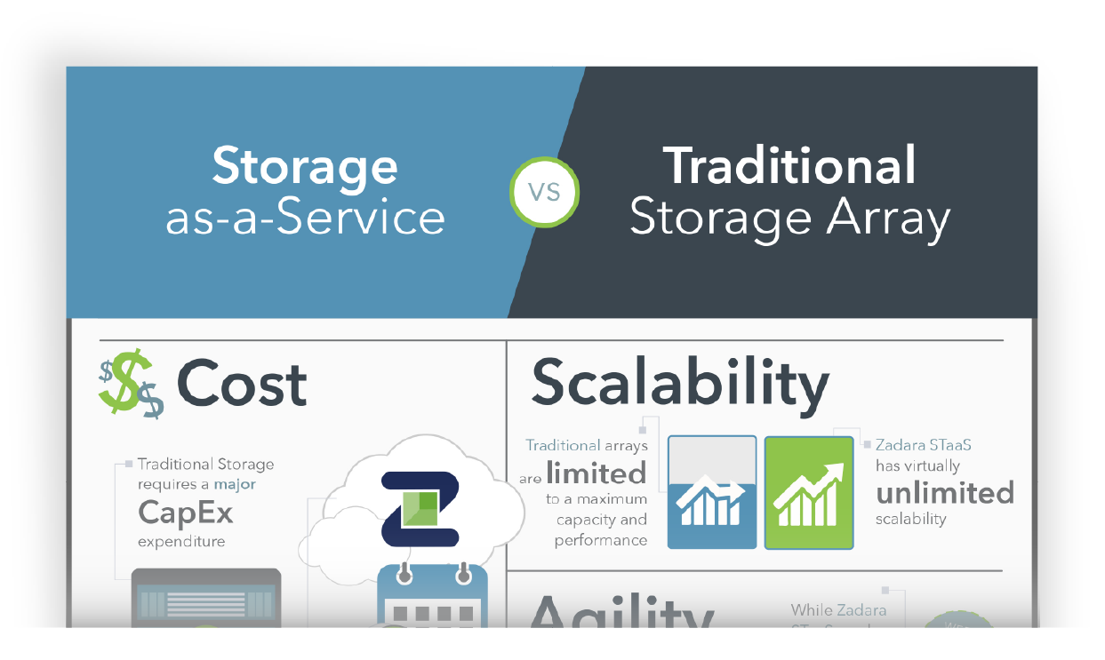 Zadara Storage-infographic-STaaSvsTraditional-01.png